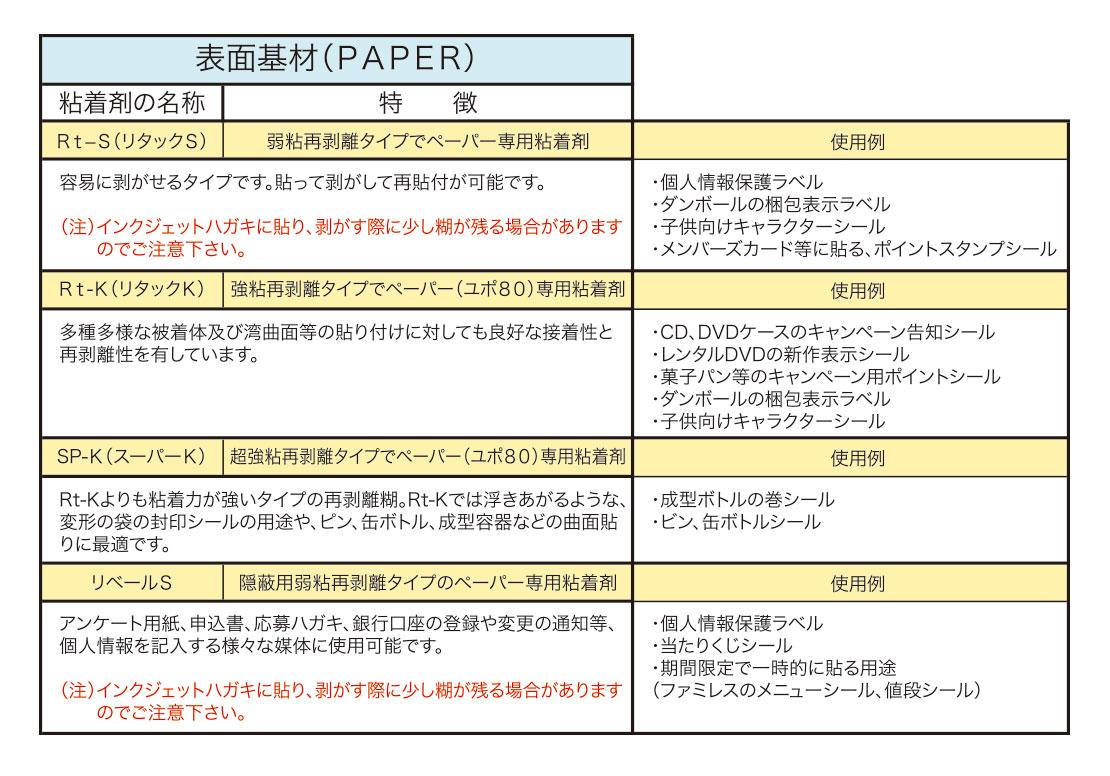 表面基材(PAPER)
