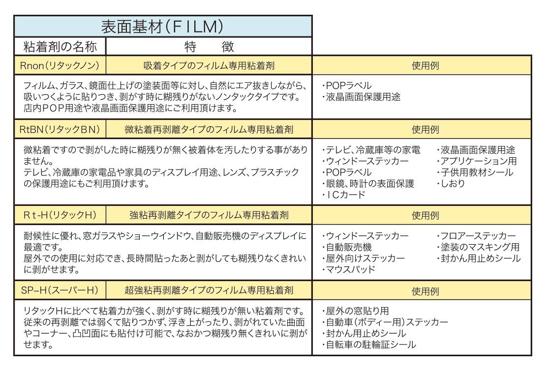 表面基材(FILM)